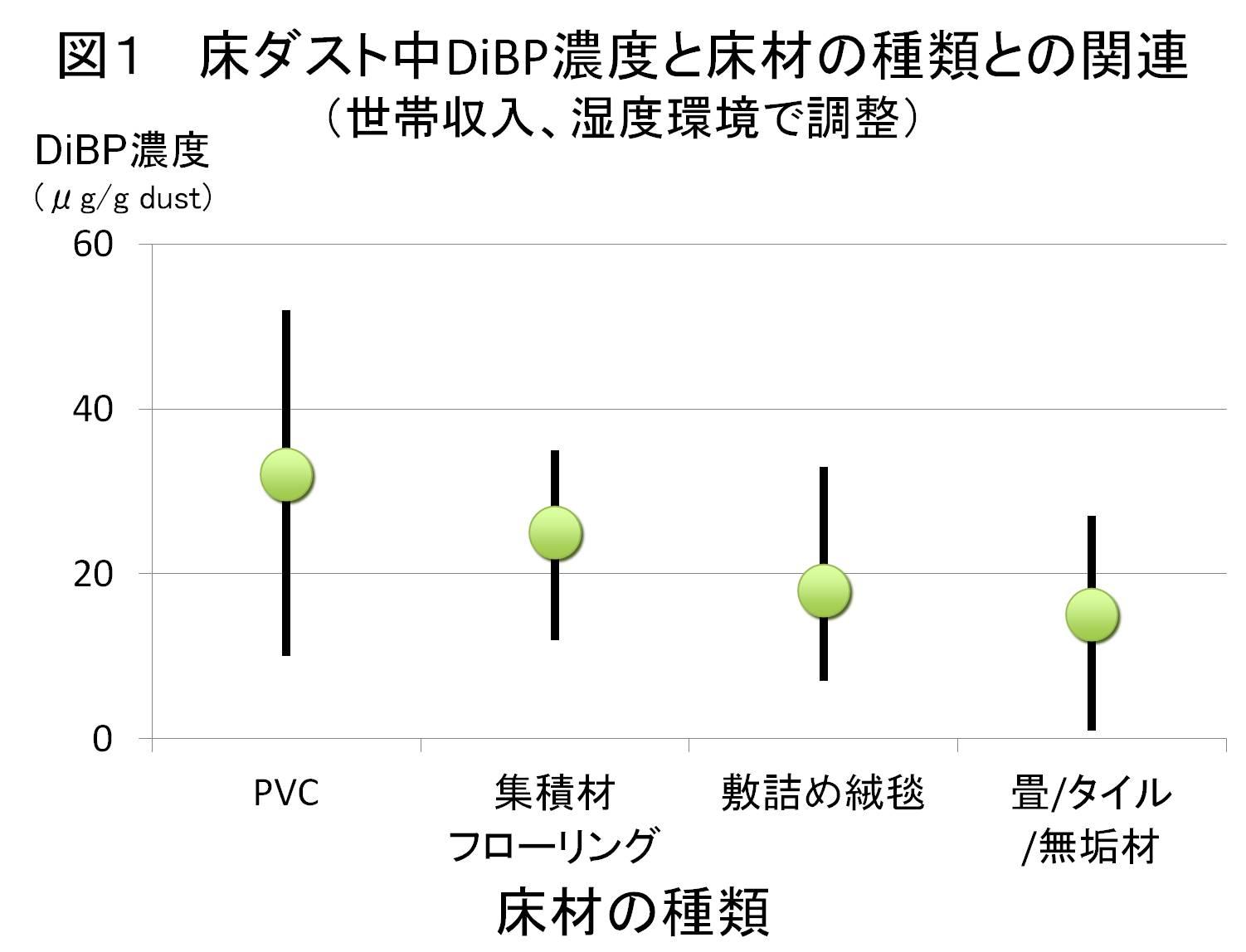 図1床ダスト中DiBP濃度と床材の種類との関連