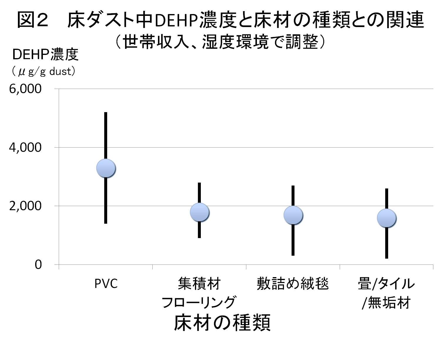 図2床ダスト中DEHP濃度と床材の種類との関連