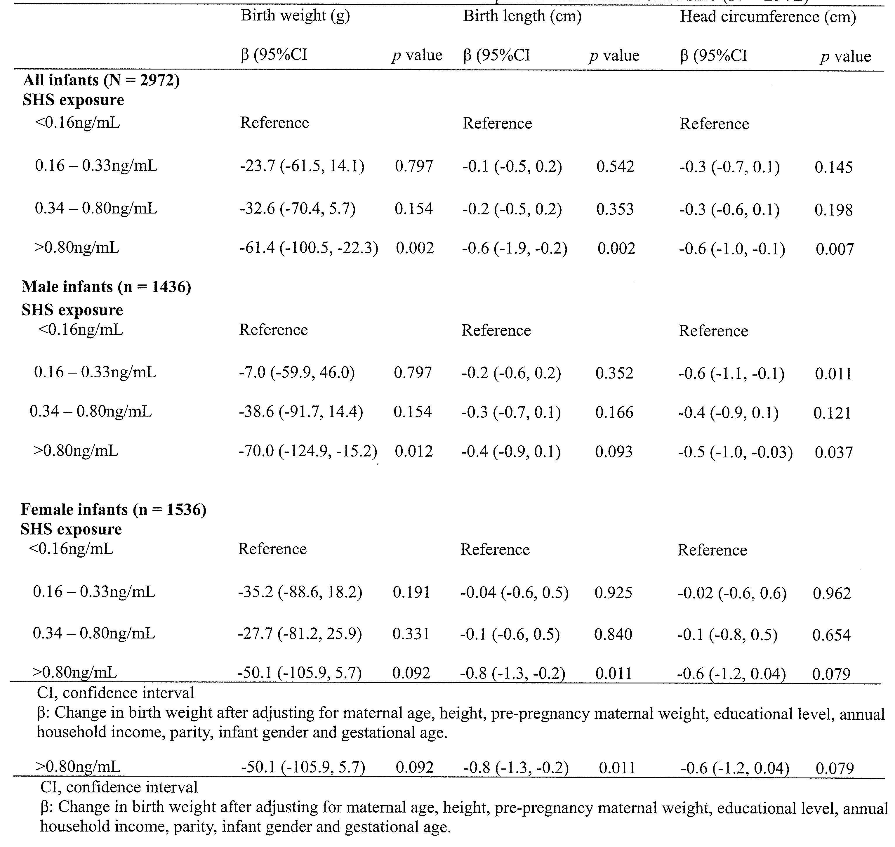表1母体血漿中コチニン濃度と出生時体格との関連